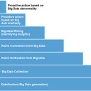 Big Data Maturity Model for Physical Security