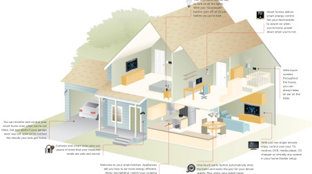 Hacking Home Automation