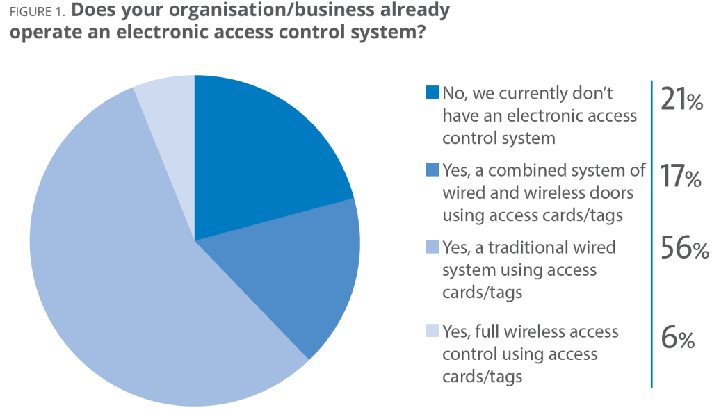 FIGURE 1 Does your organisation/business already operate an electronic access control system?