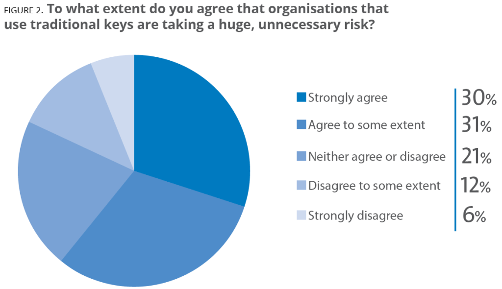 FIGURE 2. To what extent do you agree that organisations that