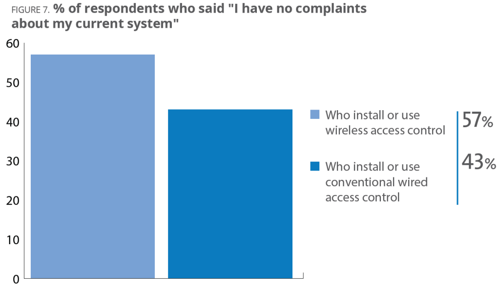 FIGURE 7. Percent of respondents who said I have no complaints