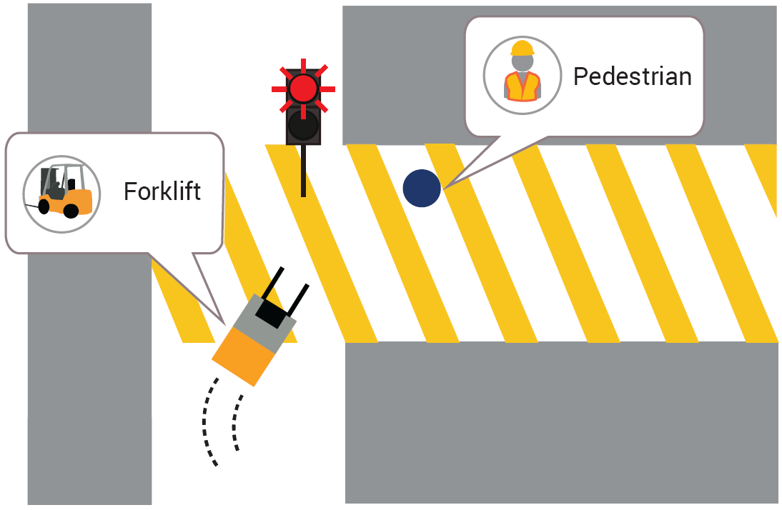 indoor positioning forklift