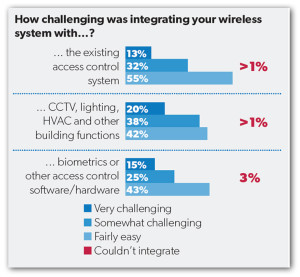 How-challenging-was-integrating-your-wireless2