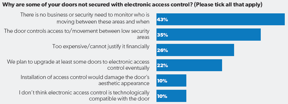 Electronic vs mechanical locks