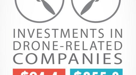 Drone Investment Statistics