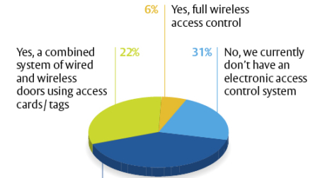 Electronic Access Control System graph