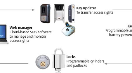 Cliq remote system